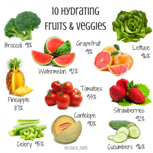 Pictorial showing 10 hydrating fruits and vegetables with water percentage in each food